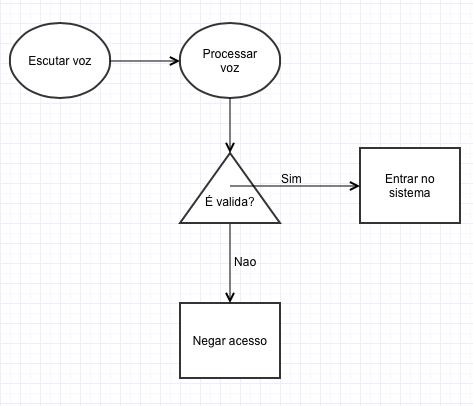 Diagrama-logica-1