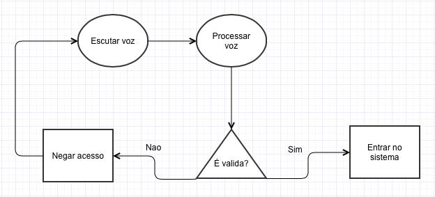 Diagrama-logica-2