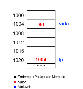 memoria_exemplo1